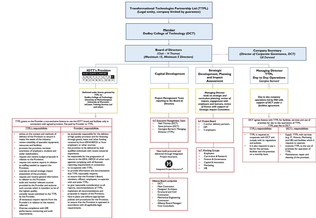 Image of governance chart
